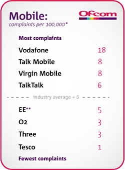 Complaints to Ofcom, Q3 2016